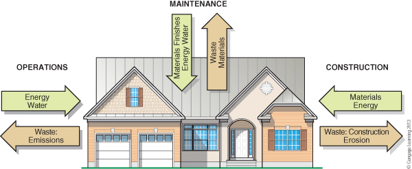 Figure 1. Green building takes into account the design, construction, operation, and maintenance of a home. Source: Green Building: Principles and Practices in Residential Construction (Cengage, 2013).